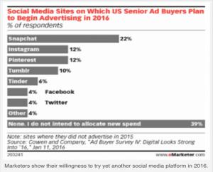 Social-Media-Investment