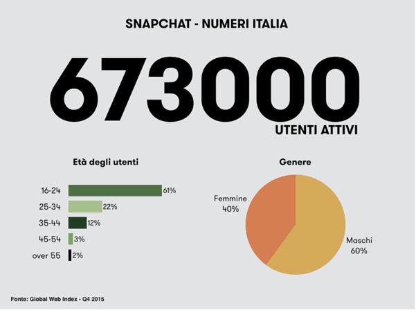 Utenti-in-Italia Snapchat
