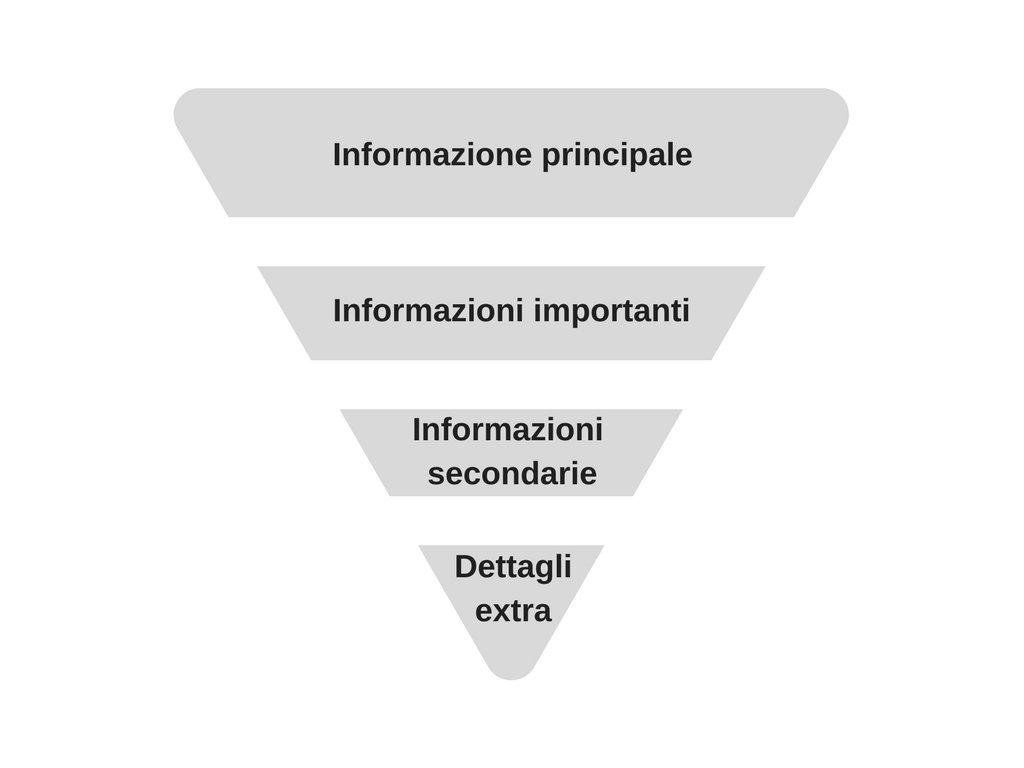 struttura articolo