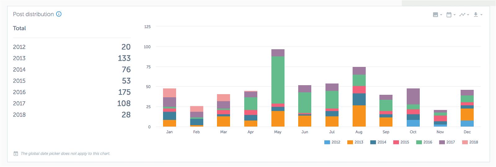 Analytics for Instagram: misura gli Insight del tuo profilo con gli strumenti giusti 8