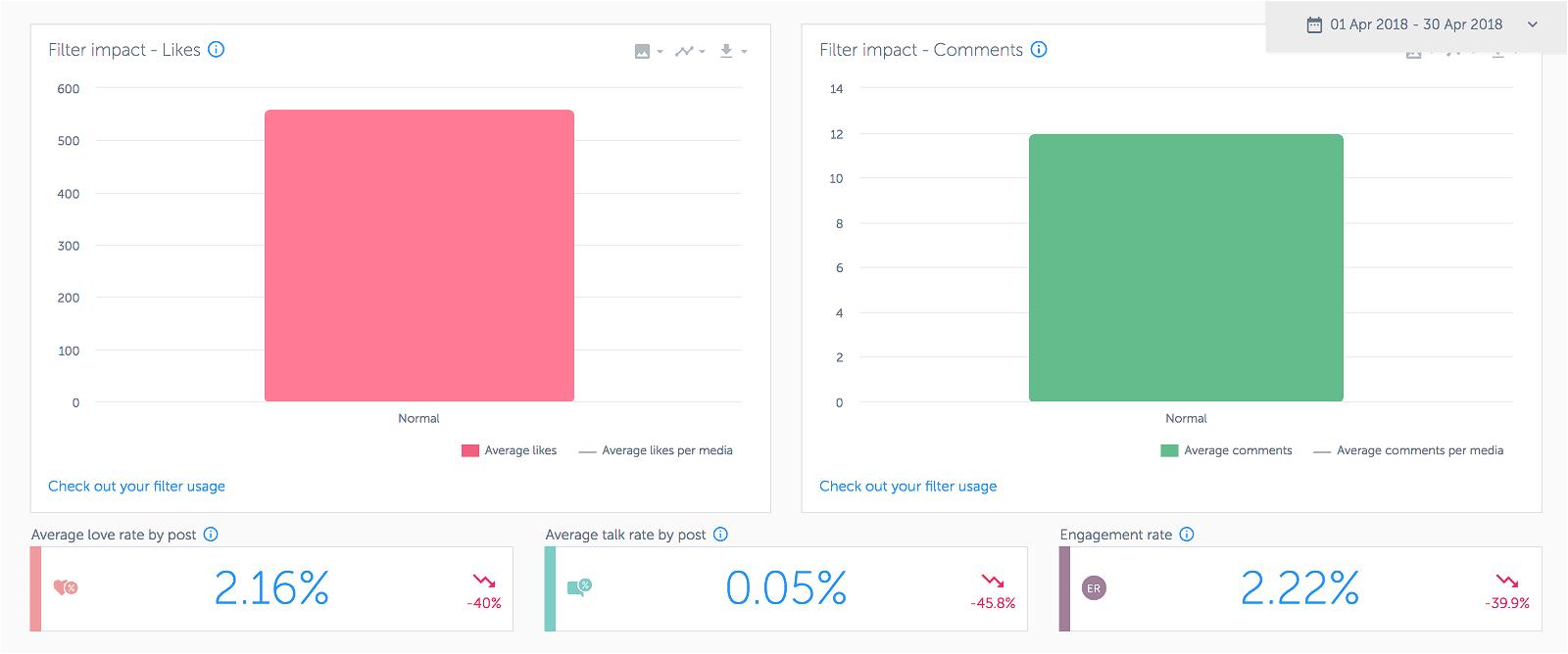 Analytics for Instagram: misura gli Insight del tuo profilo con gli strumenti giusti 15