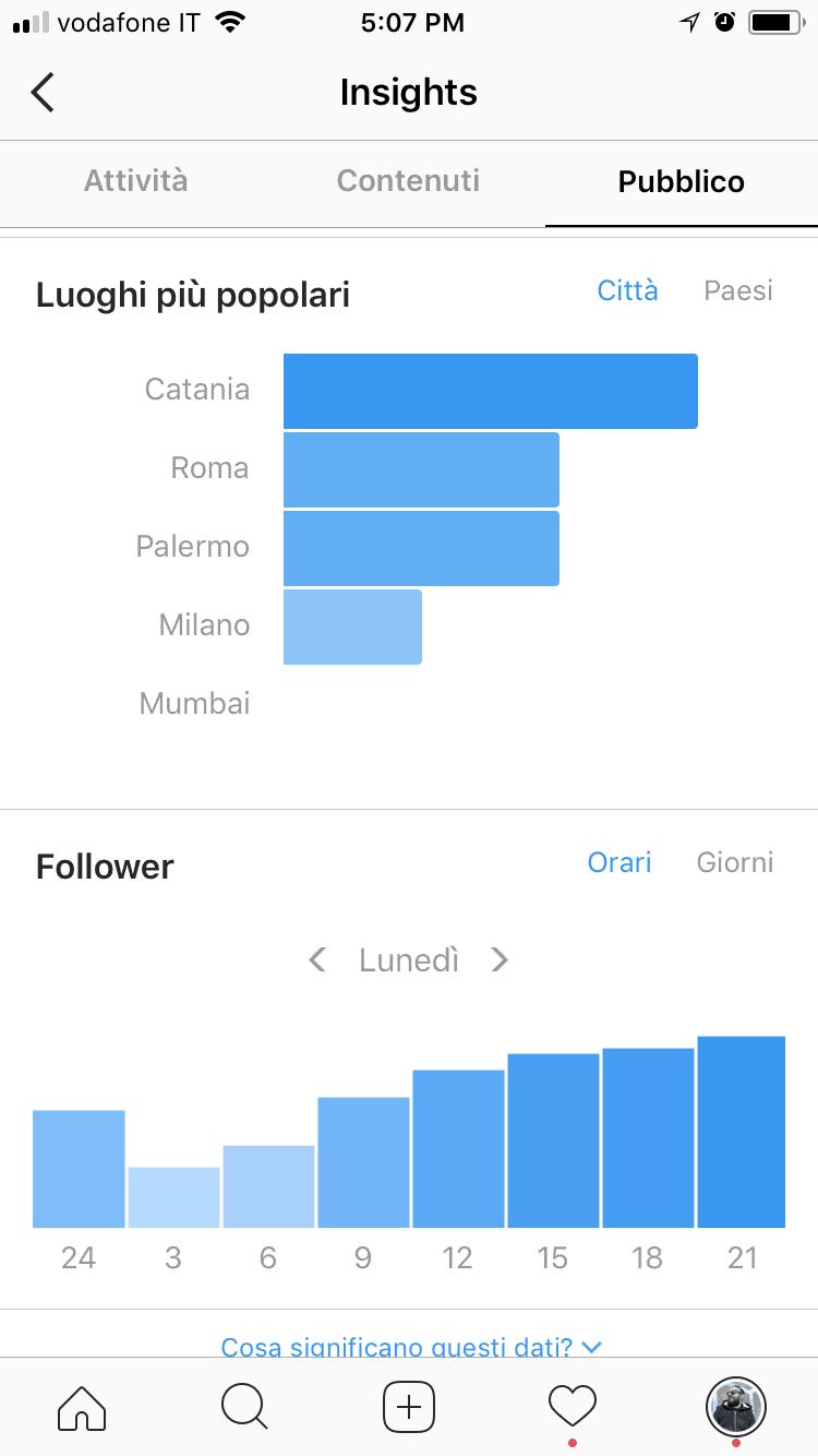 Analytics for Instagram: misura gli Insight del tuo profilo con gli strumenti giusti 1