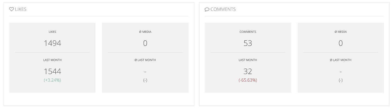 Analytics for Instagram: misura gli Insight del tuo profilo con gli strumenti giusti 26