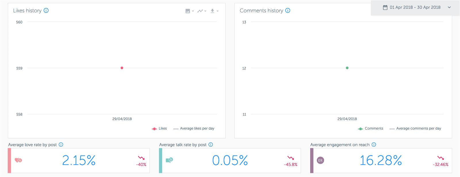 Analytics for Instagram: misura gli Insight del tuo profilo con gli strumenti giusti 5