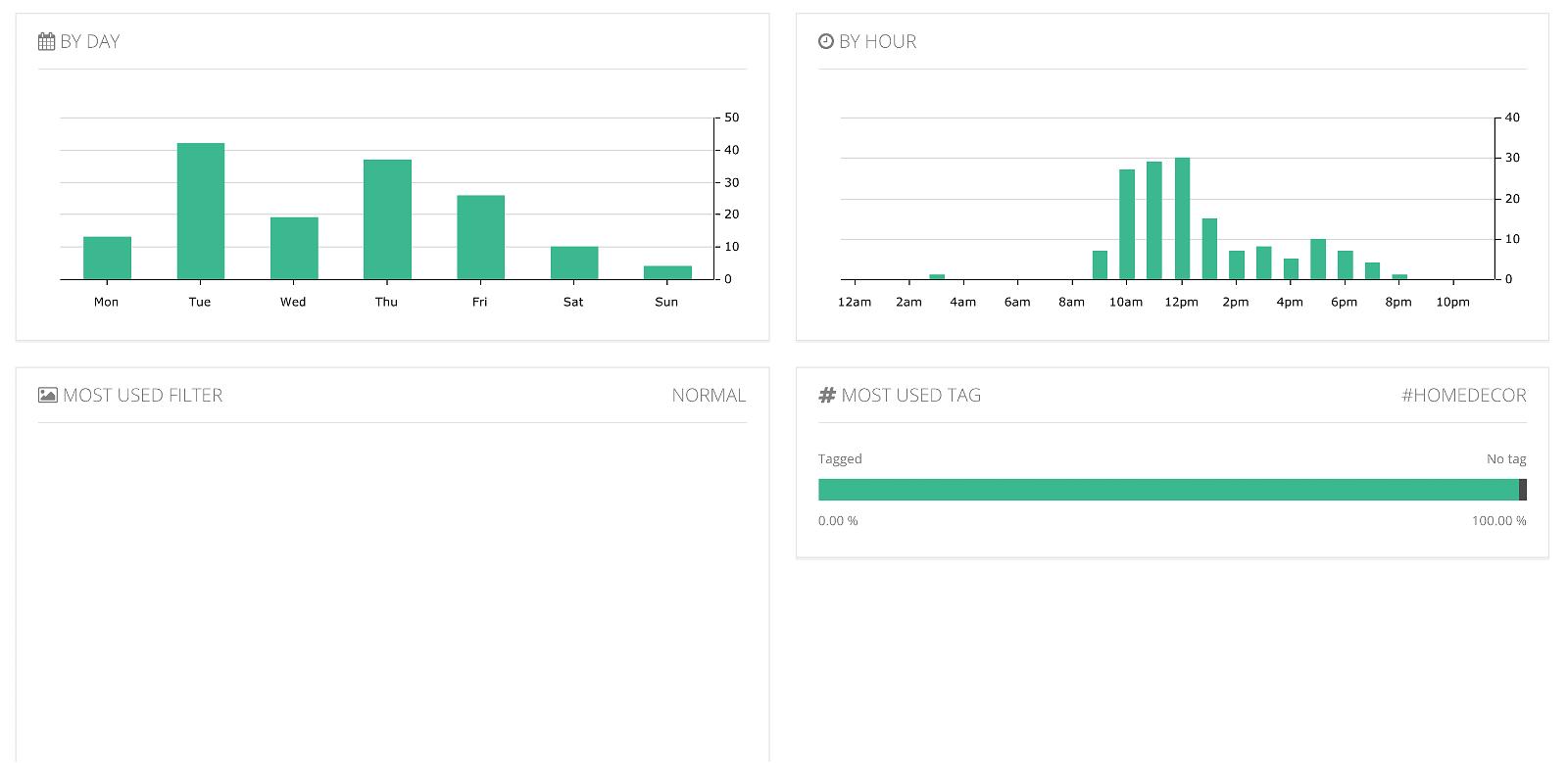 Analytics for Instagram: misura gli Insight del tuo profilo con gli strumenti giusti 29