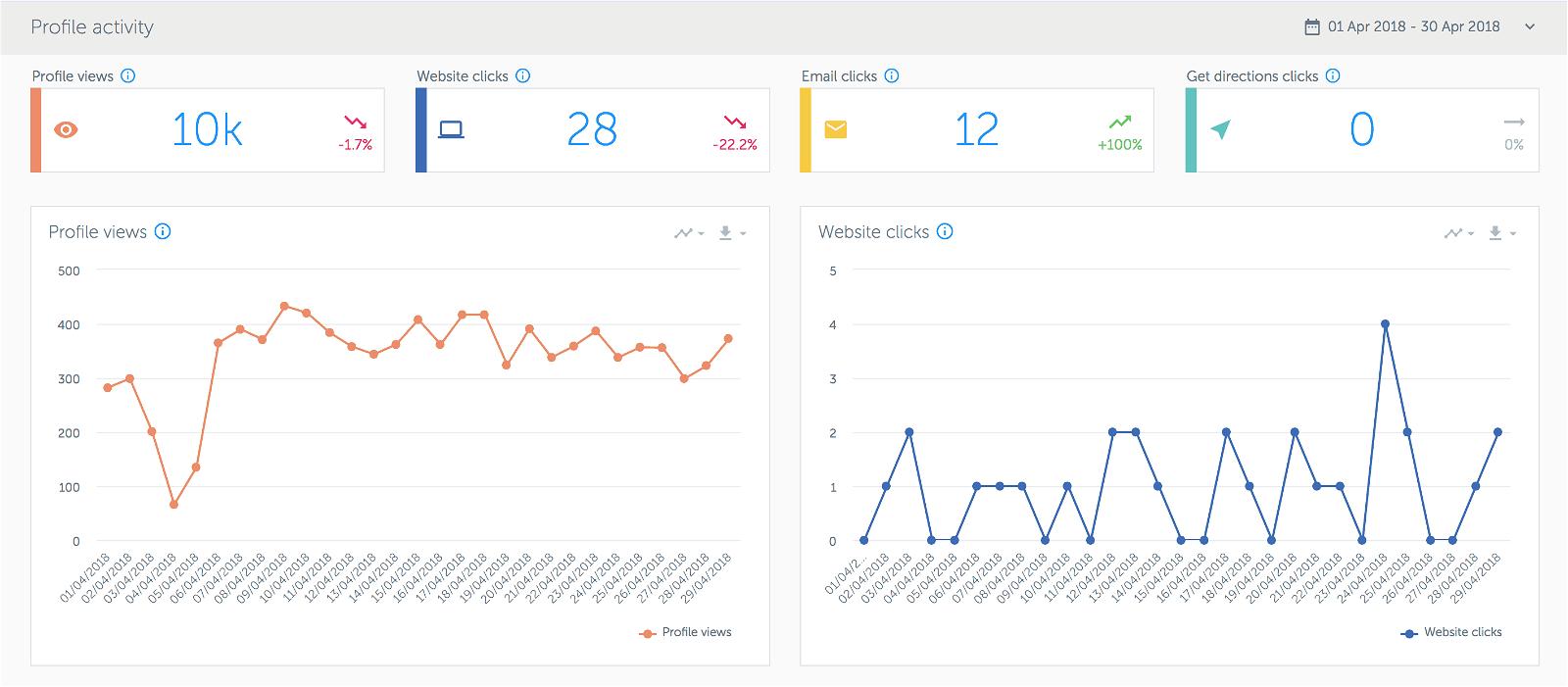 Analytics for Instagram: misura gli Insight del tuo profilo con gli strumenti giusti 16