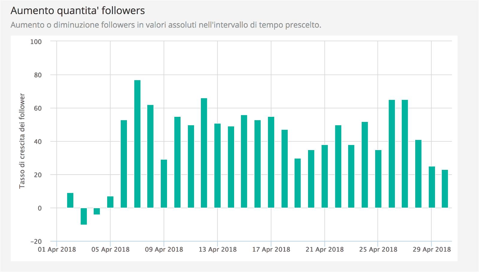 Analytics for Instagram: misura gli Insight del tuo profilo con gli strumenti giusti 19