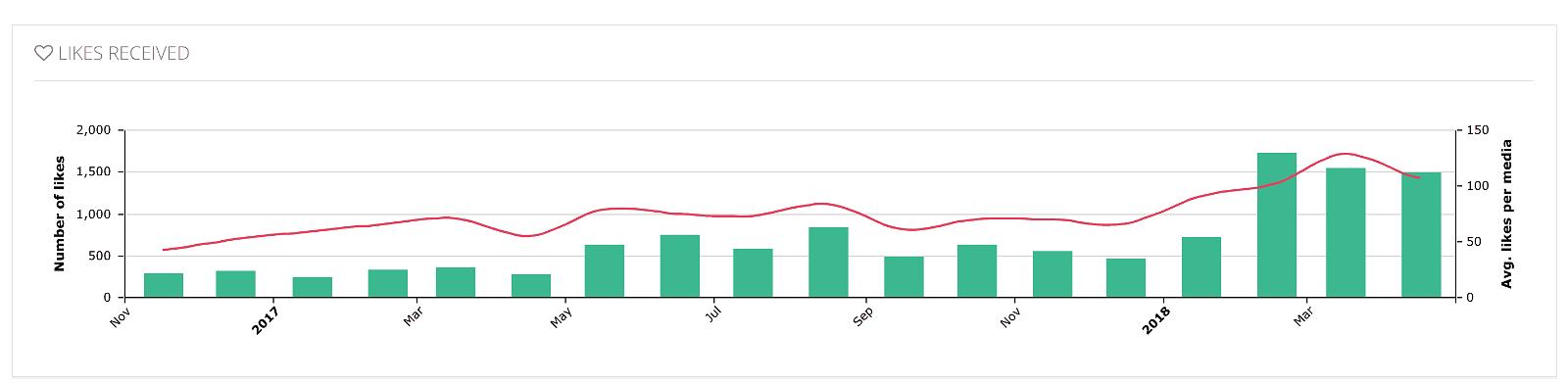 Analytics for Instagram: misura gli Insight del tuo profilo con gli strumenti giusti 30