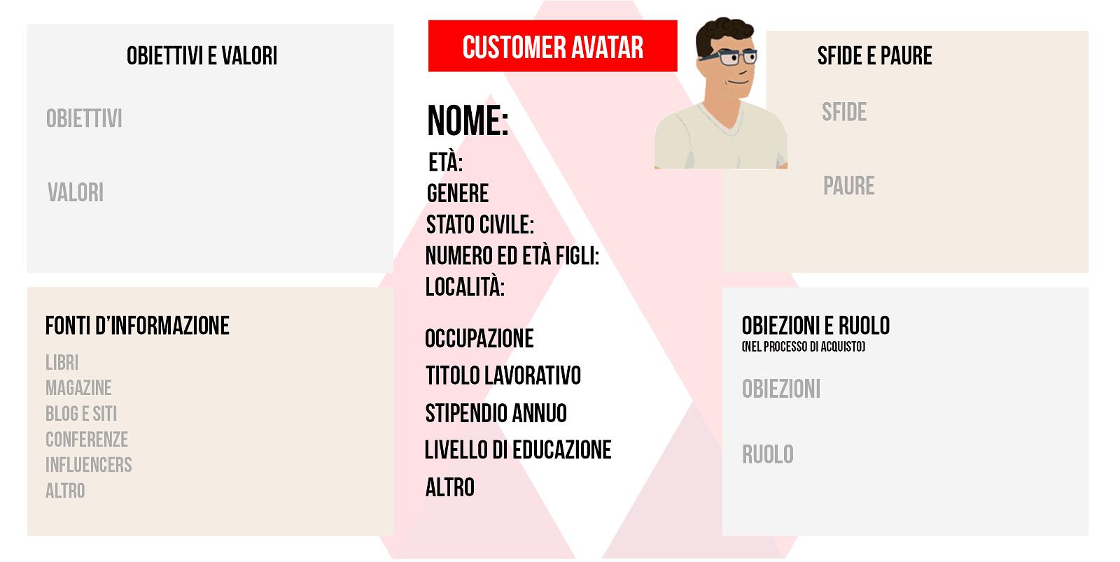 Personas: guida con esempi per trovare il cliente ideale (+ tool da usare subito) 1