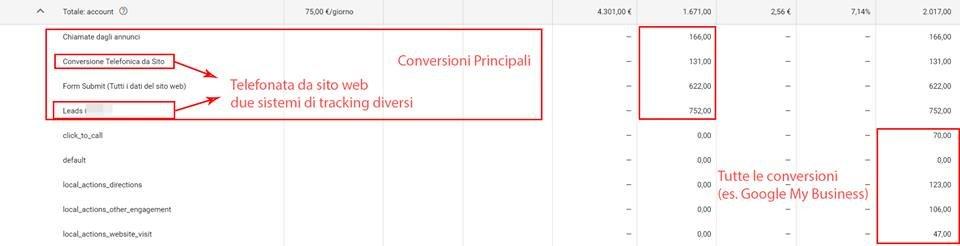 dati-conversione-case-study-riparazione-iphone