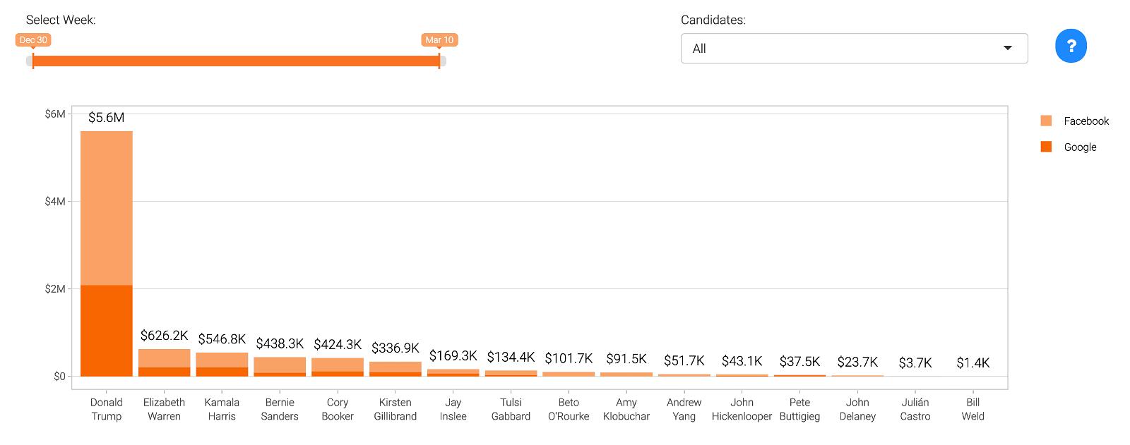 Spesa advertising dei politici americani per le elezioni del 2020