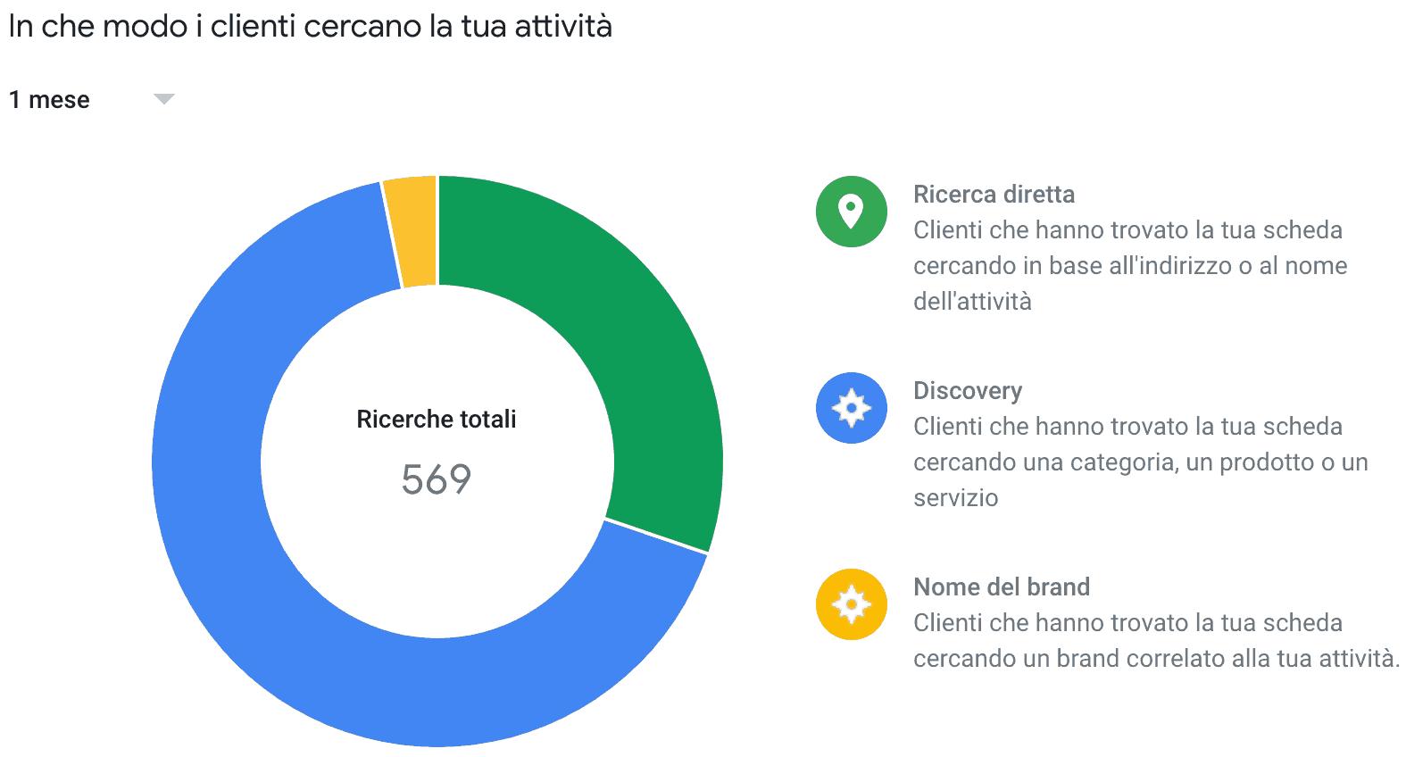 Google My Business: come aumentare i clienti della tua attività locale 1