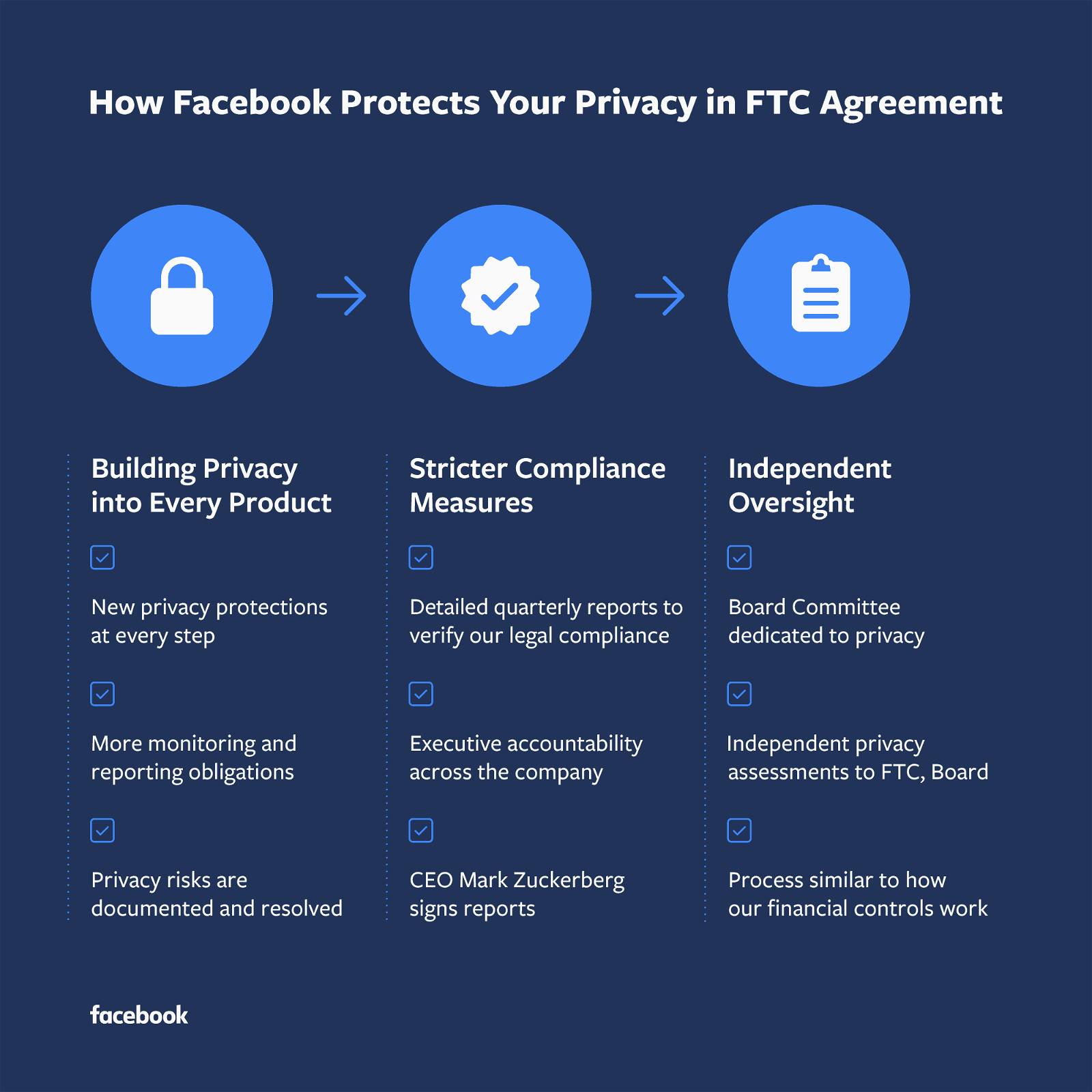 Facebook nuove regole per la privacy FTC