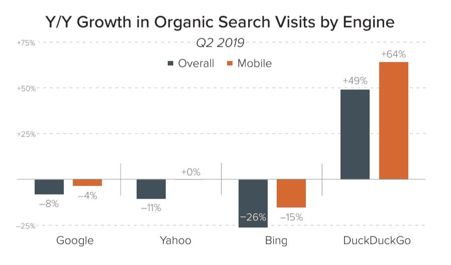 Grafico traffico organico Q2 2019
