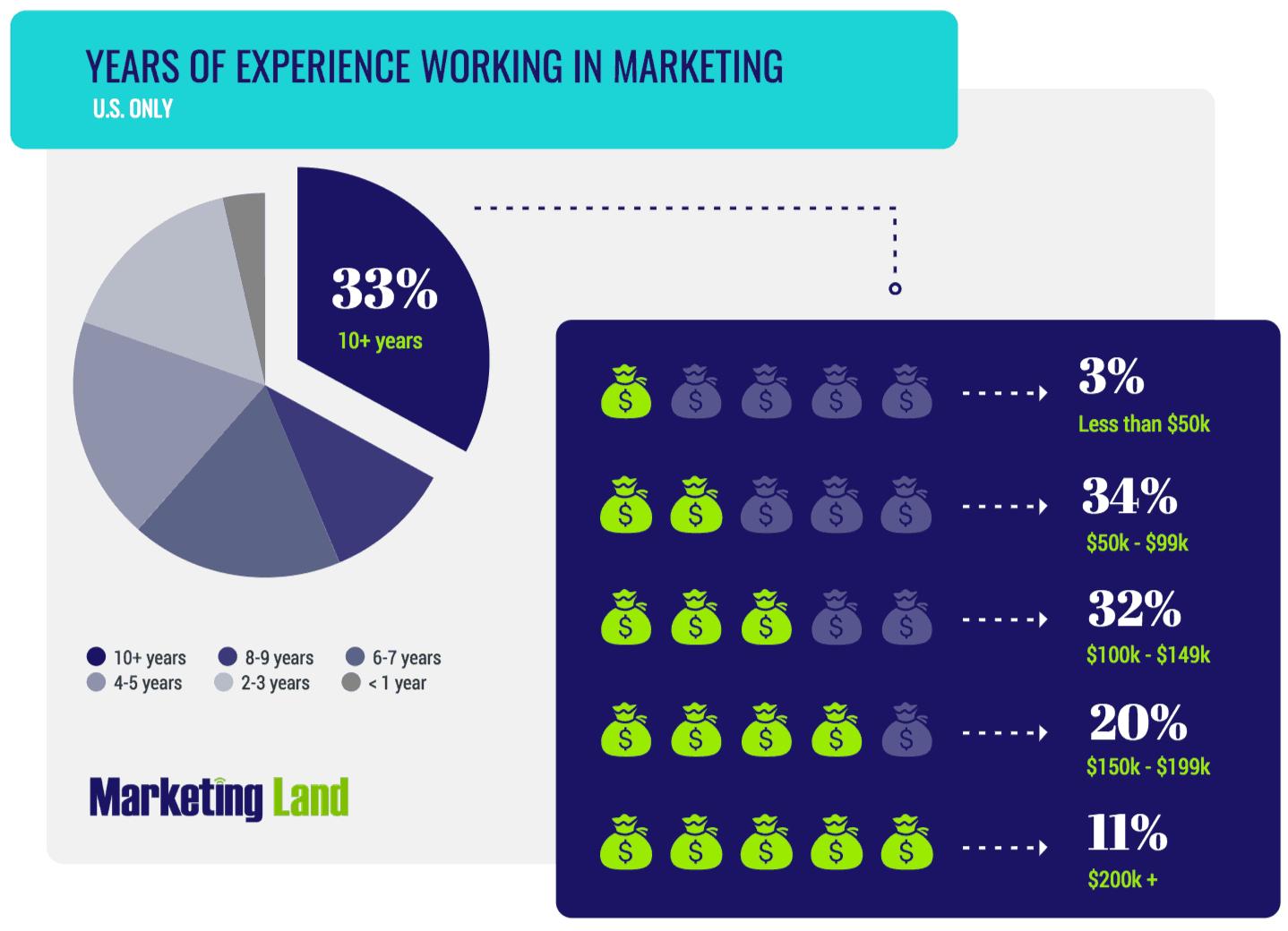 US esperienza Marketing sondaggio