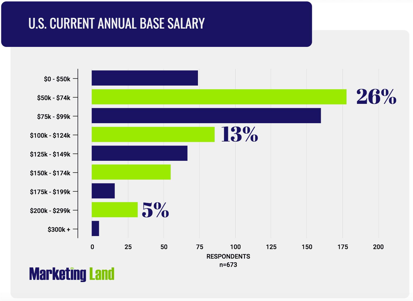 US salario Marketing sondaggio