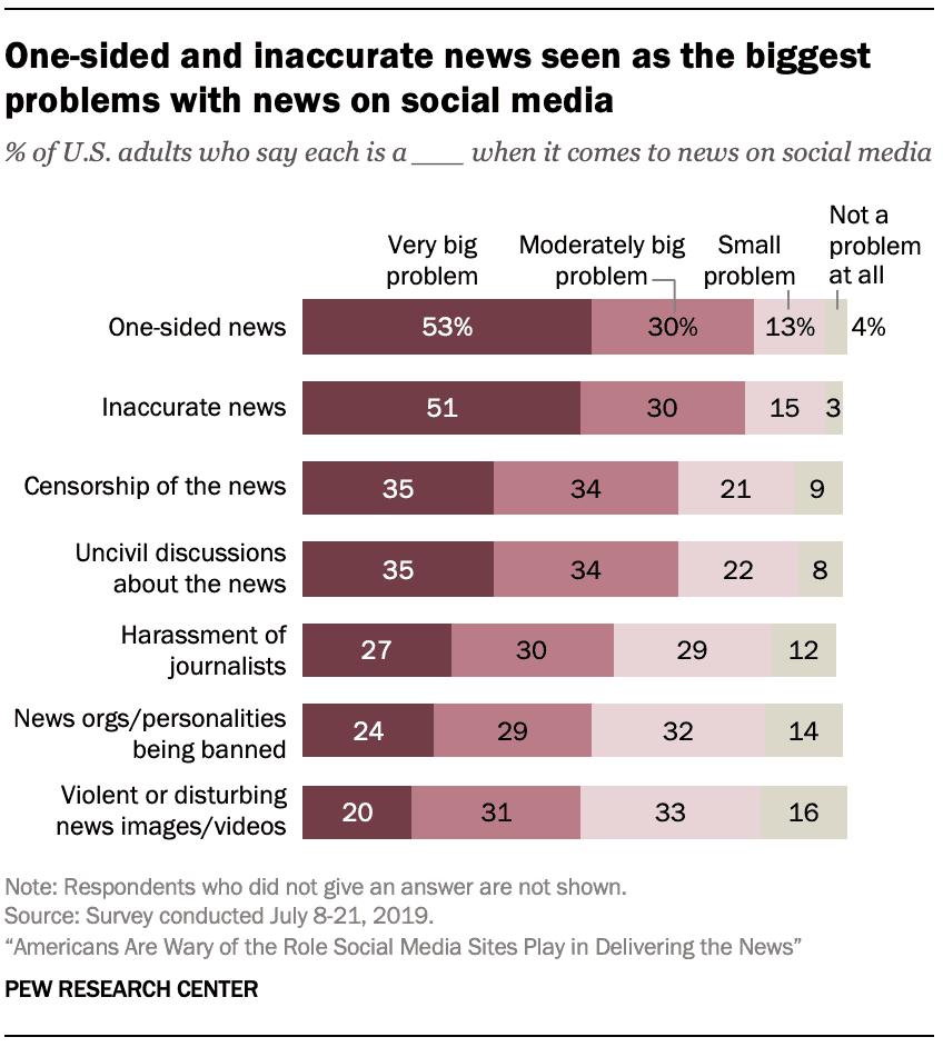 I social network peggiorano la qualità delle notizie? 2