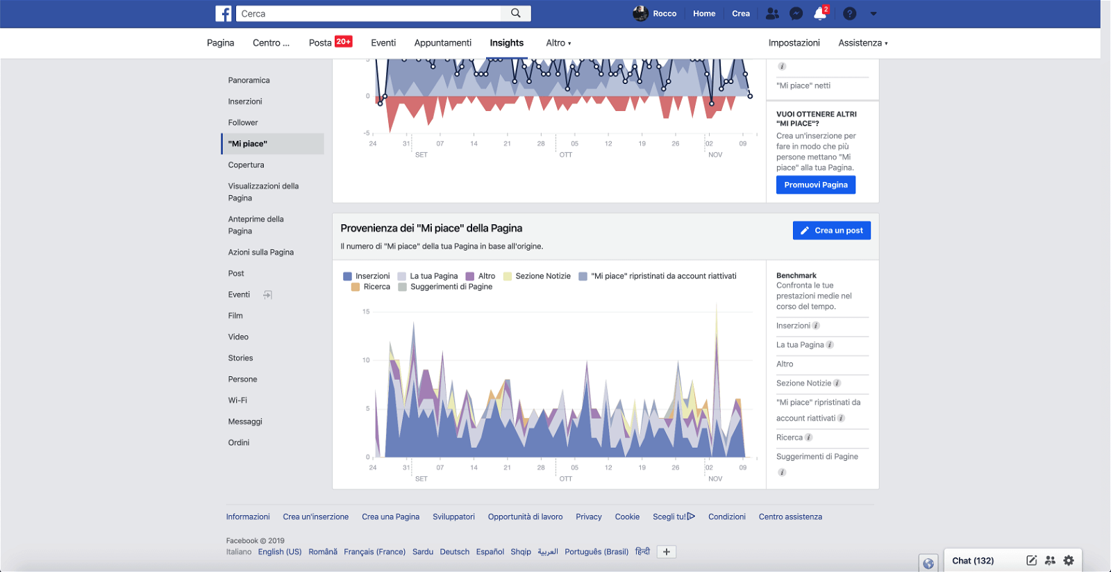 Facebook Insight: dati, statistiche e spunti pratici 1