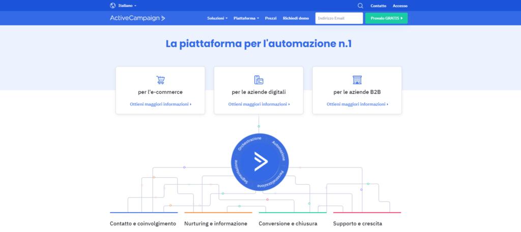 Guida E-commerce activecampaign