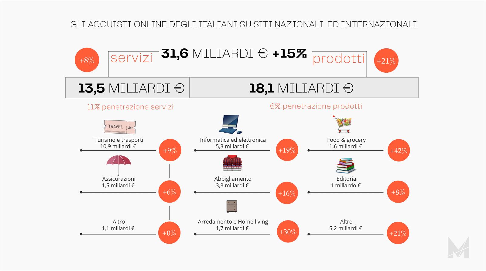 Guida E-commerce statistiche