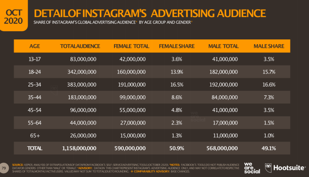 Guida Instagram demografici