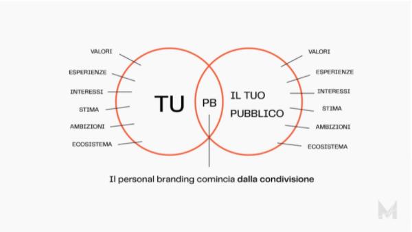 Guida Storytelling Personal Brand