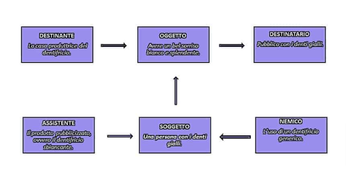 Guida Storytelling modello attanziale