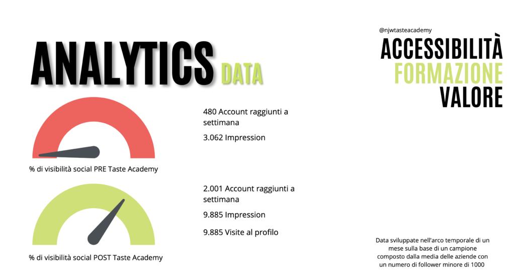 Analytics Data Account Clienti Taste Academy
