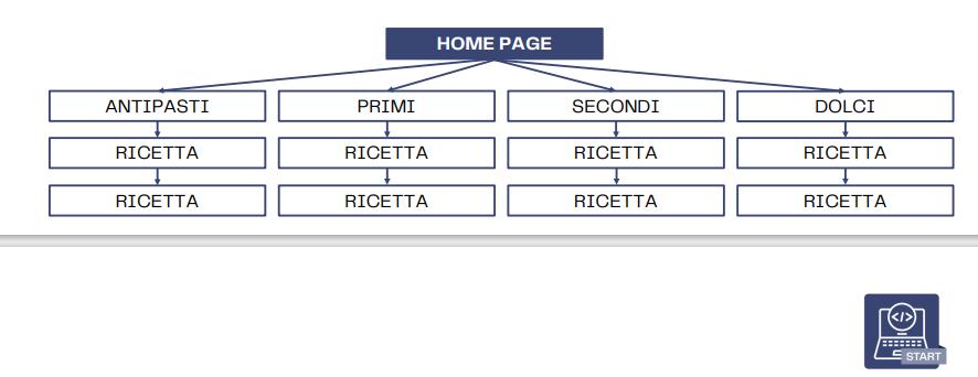 esempio di categorie per gli articoli