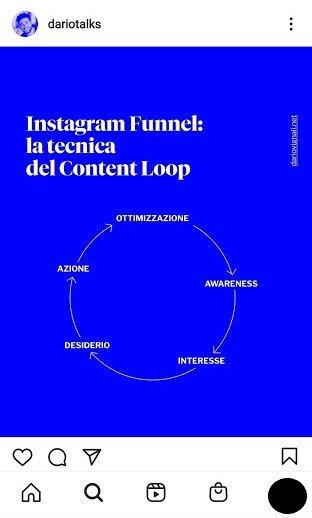 il funnel del content loop